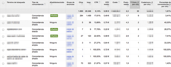 Optimización de Adwords por palabras clave