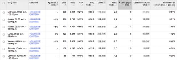 Optimización de Adwords por días
