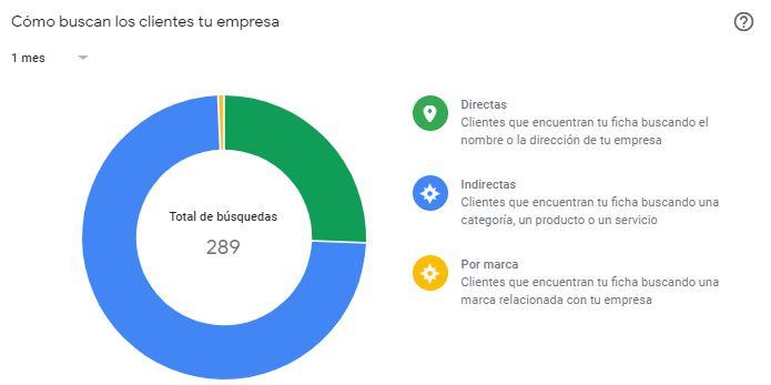 google my business - como buscan los clientes tu empresa