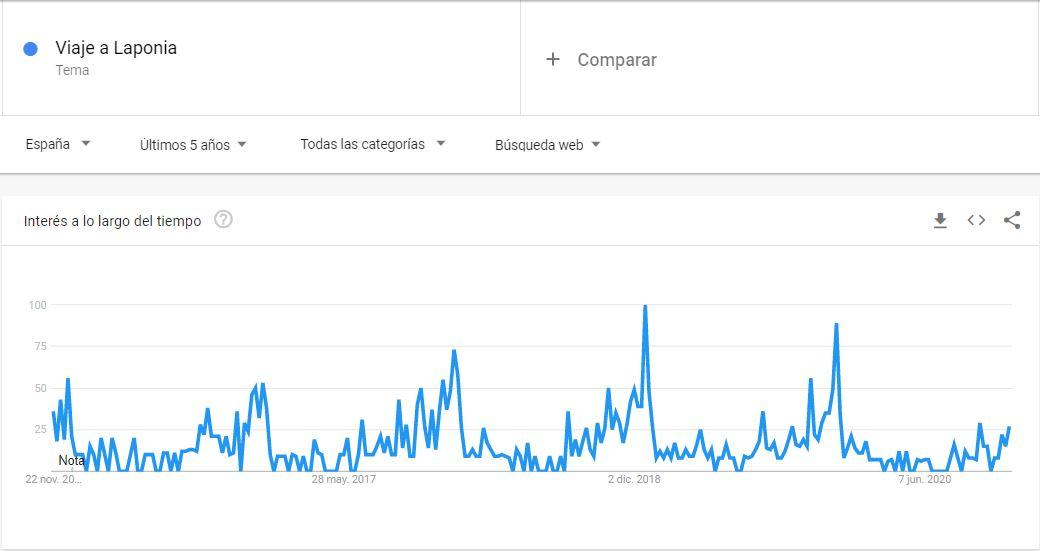 Google Trends - Viaje a Laponia