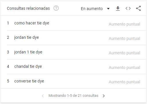 Google Trends - consultas relacionadas