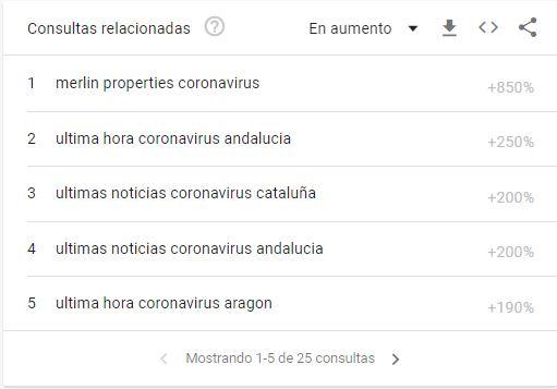 Google Trends - consultas relacionadas coronavirus como tema